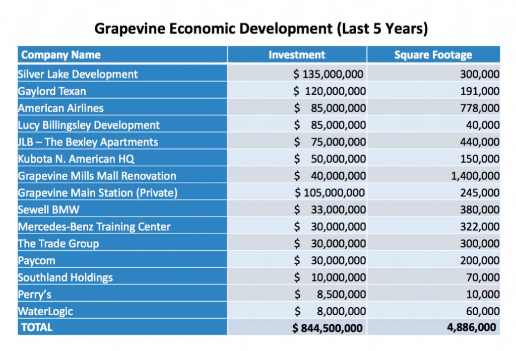 Grapevine, Texas Economic Development | 2015-2021 | Mayor William D Tate